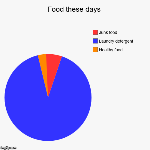 Food these days | Healthy food, Laundry detergent, Junk food | image tagged in funny,pie charts | made w/ Imgflip pie chart maker