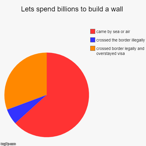 Lets spend billions to build a wall | crossed border legally and overstayed visa, crossed the border illegally, came by sea or air | image tagged in funny,pie charts | made w/ Imgflip pie chart maker