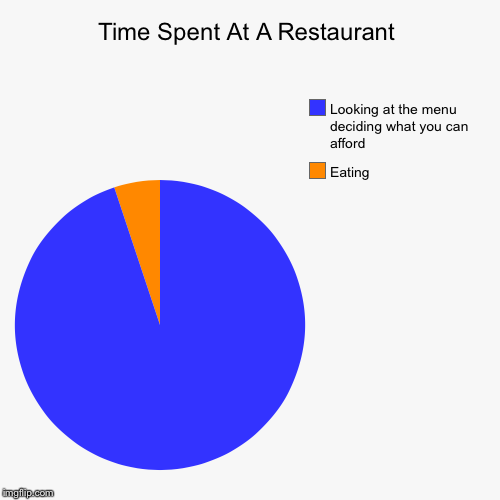 Time Spent At A Restaurant | Eating, Looking at the menu deciding what you can afford | image tagged in funny,pie charts | made w/ Imgflip pie chart maker