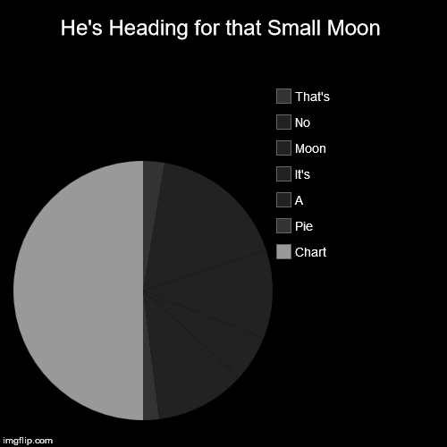 That's No Moon | He's Heading for that Small Moon | Chart, Pie, A, It's, Moon, No, That's | image tagged in funny,pie charts,space,star wars,moon | made w/ Imgflip pie chart maker