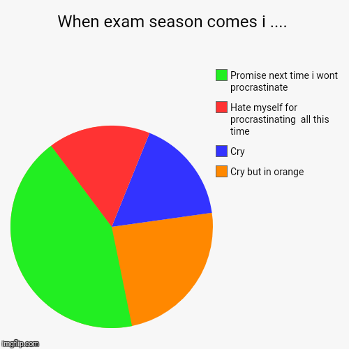 Exams | When exam season comes i .... | Cry but in orange, Cry , Hate myself for procrastinating  all this time , Promise next time i wont procrasti | image tagged in funny,pie charts,exams,lazy college senior,life sucks,grumpy cat studying | made w/ Imgflip chart maker