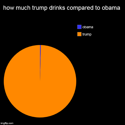 how much trump drinks compared to obama | trump, obama | image tagged in funny,pie charts | made w/ Imgflip pie chart maker
