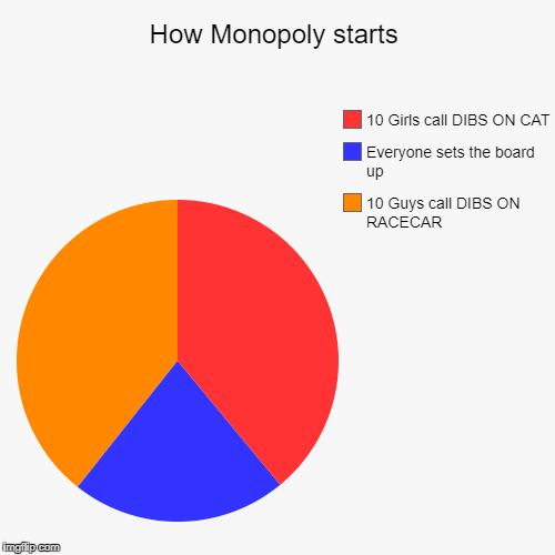 How Monopoly starts | 10 Guys call DIBS ON RACECAR, Everyone sets the board up, 10 Girls call DIBS ON CAT | image tagged in funny,pie charts | made w/ Imgflip pie chart maker