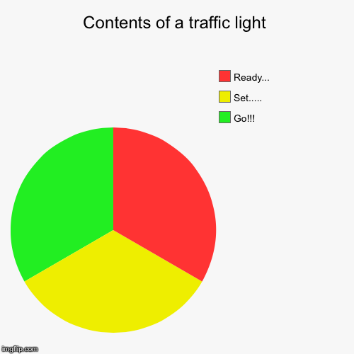 Contents of a traffic light | Go!!!, Set....., Ready... | image tagged in funny,pie charts | made w/ Imgflip pie chart maker