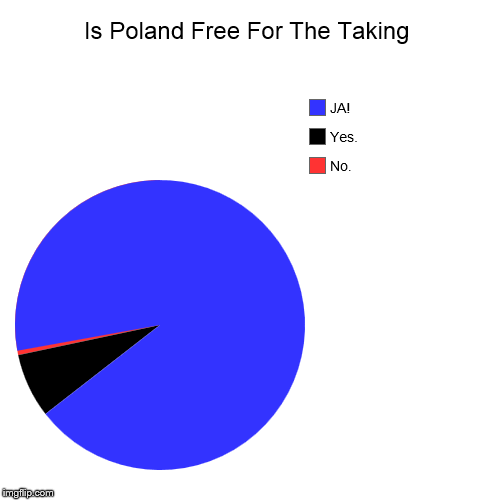 Poland | Is Poland Free For The Taking | No., Yes., JA! | image tagged in funny,pie charts | made w/ Imgflip pie chart maker