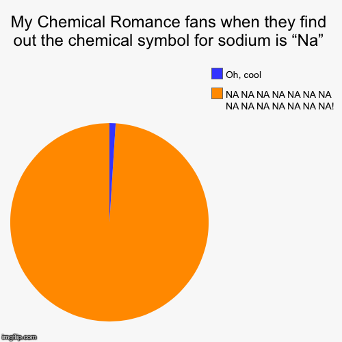 "(MCR has a song called Na Na Na.) | My Chemical Romance fans when they find out the chemical symbol for sodium is ""Na"" 