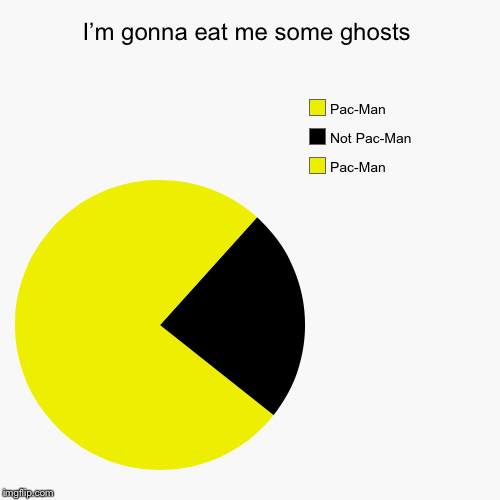 Ghost Week, Jan. 21-27, A LaurynFlint Event! | I'm gonna eat me some ghosts | Pac-Man , Not Pac-Man , Pac-Man | image tagged in funny,pie charts,ghost week,pacman,ghosts | made w/ Imgflip pie chart maker