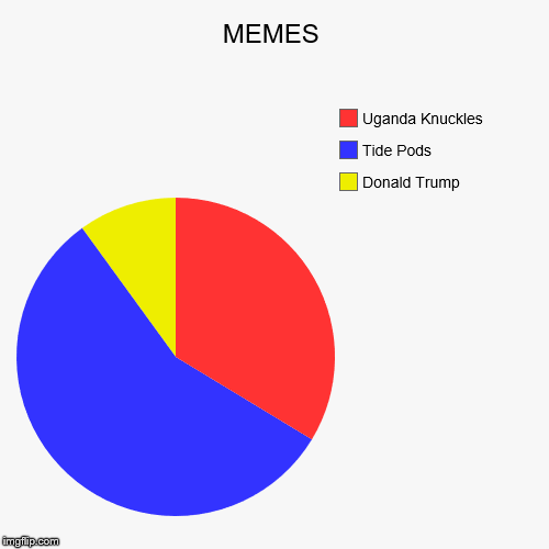 MEMES | Donald Trump, Tide Pods, Uganda Knuckles | image tagged in funny,pie charts | made w/ Imgflip pie chart maker