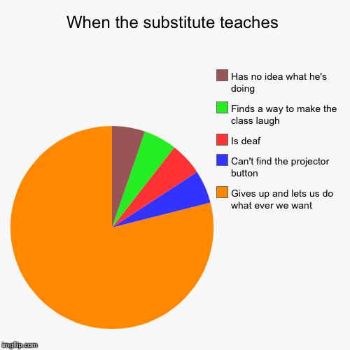When the substitute teaches | Gives up and lets us do what ever we want, Can't find the projector button, Is deaf, Finds a way to make the c | image tagged in funny,pie charts | made w/ Imgflip pie chart maker