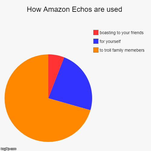 What has this world become!  | How Amazon Echos are used | to troll family memebers, for yourself, boasting to your friends | image tagged in funny,pie charts,amazon echo,troll,lol | made w/ Imgflip chart maker
