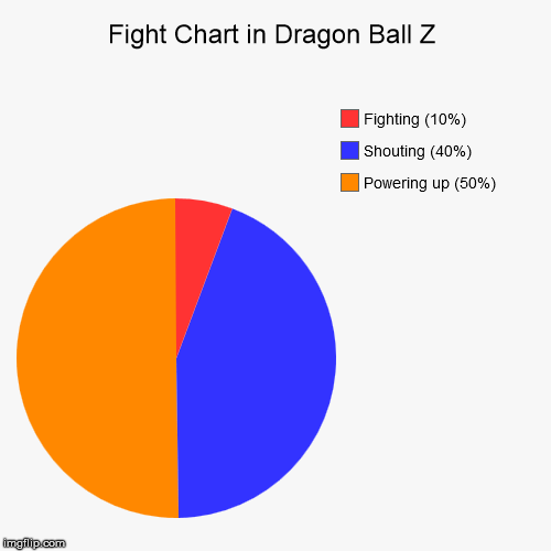 Fight Chart in Dragon Ball Z | Powering up (50%), Shouting (40%), Fighting (10%) | image tagged in funny,pie charts | made w/ Imgflip chart maker