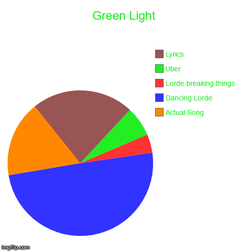 Green Light! | Green Light | Actual Song, Dancing Lorde, Lorde breaking things, Uber, Lyrics | image tagged in funny,pie charts | made w/ Imgflip pie chart maker