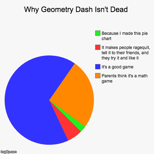 Why geometry dash isnt dead imgflip why geometry dash isnt dead parents think its a math game its ccuart Choice Image