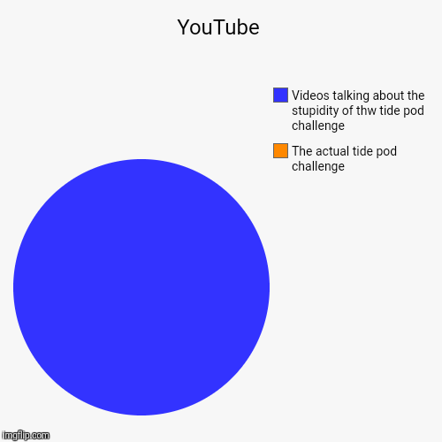 I'm starting to believe there IS no tide pod challenge | YouTube | The actual tide pod challenge, Videos talking about the stupidity of thw tide pod challenge | image tagged in funny,pie charts | made w/ Imgflip pie chart maker