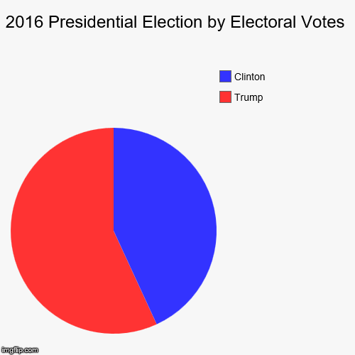 Actual 2016 Presidential Election Results by Electoral Votes | 2016 Presidential Election by Electoral Votes | Trump, Clinton | image tagged in pie charts,memes,political meme | made w/ Imgflip pie chart maker