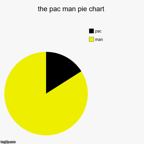 the pac man pie chart | man, pac | image tagged in funny,pie charts | made w/ Imgflip chart maker