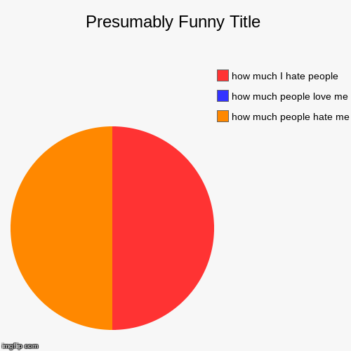 how much people hate me, how much people love me, how much I hate people | image tagged in funny,pie charts | made w/ Imgflip pie chart maker