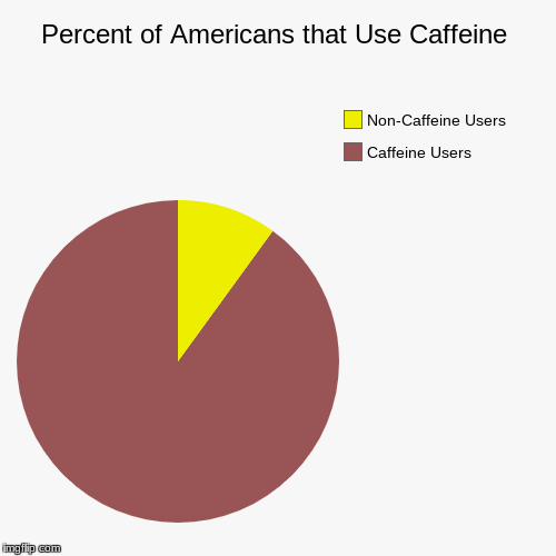 Percent of Americans that Use Caffeine | Caffeine Users, Non-Caffeine Users | image tagged in funny,pie charts | made w/ Imgflip pie chart maker
