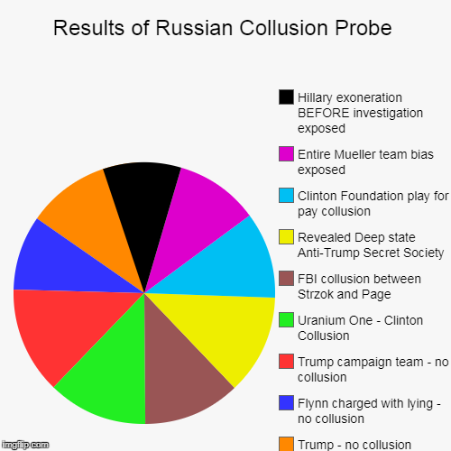 Results of Russian Collusion Probe | Trump - no collusion, Flynn charged with lying - no collusion, Trump campaign team - no collusion, Uran | image tagged in funny,pie charts | made w/ Imgflip pie chart maker