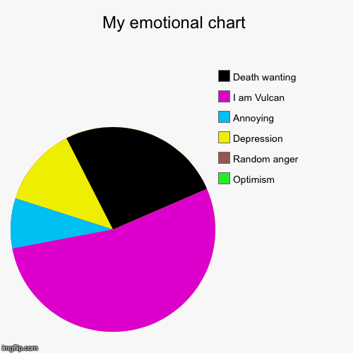 No happiness ever | My emotional chart | Optimism , Random anger, Depression , Annoying , I am Vulcan , Death wanting | image tagged in funny,pie charts | made w/ Imgflip pie chart maker