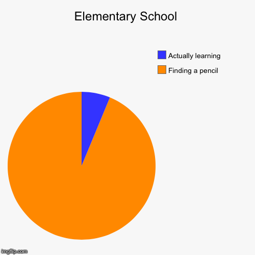 Elementary School | Finding a pencil, Actually learning | image tagged in funny,pie charts | made w/ Imgflip pie chart maker