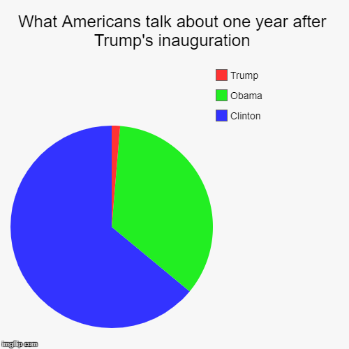 Judging from Imgflip.com, that is | What Americans talk about one year after Trump's inauguration | Clinton, Obama, Trump | image tagged in funny,pie charts,hillary clinton,donald trump,trump,obama | made w/ Imgflip pie chart maker
