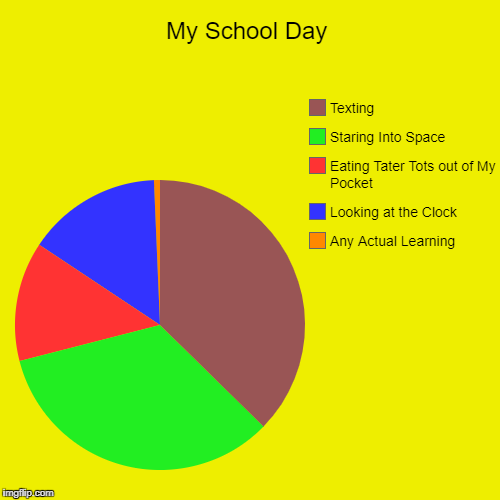 My School Day | Any Actual Learning, Looking at the Clock, Eating Tater Tots out of My Pocket, Staring Into Space, Texting | image tagged in funny,pie charts | made w/ Imgflip pie chart maker
