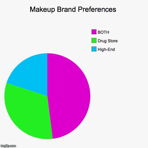 Makeup Brand Preferences | High-End, Drug Store , BOTH | image tagged in funny,pie charts | made w/ Imgflip pie chart maker