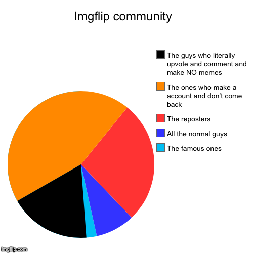 Imgflip community  | The famous ones, All the normal guys, The reposters, The ones who make a account and don't come back, The guys who lite | image tagged in funny,pie charts | made w/ Imgflip pie chart maker