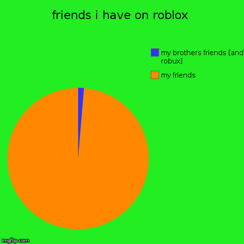 roblox [my name is dothedabdude123]  | friends i have on roblox | my friends, my brothers friends [and robux] | image tagged in funny,pie charts | made w/ Imgflip pie chart maker