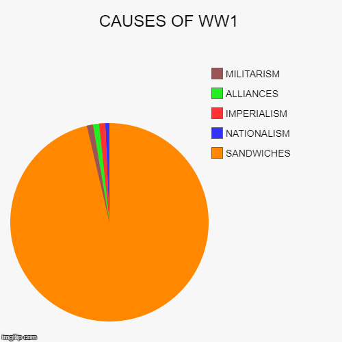 Seriously, Google Franz Ferdinand Sandwiches | CAUSES OF WW1 | SANDWICHES, NATIONALISM, IMPERIALISM, ALLIANCES, MILITARISM | image tagged in funny,pie charts,ww1,sandwich | made w/ Imgflip pie chart maker