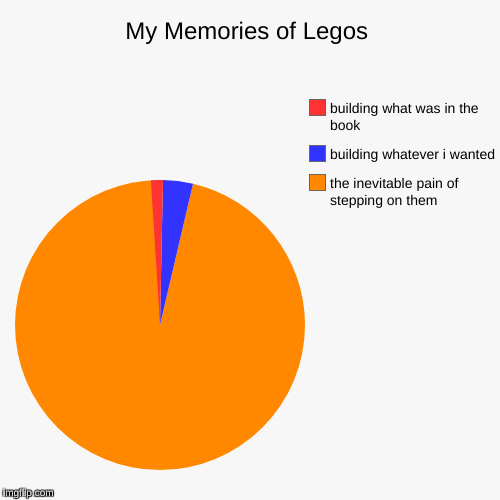 My Memories of Legos | My Memories of Legos | the inevitable pain of stepping on them, building whatever i wanted, building what was in the book | image tagged in funny,pie charts,legos | made w/ Imgflip pie chart maker