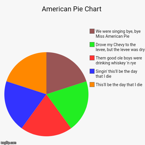 American Pie Chart | This'll be the day that I die , Singin' this'll be the day that I die , Them good ole boys were drinking whiskey 'n rye | image tagged in funny,pie charts | made w/ Imgflip pie chart maker