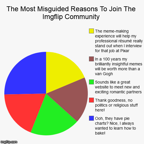 The Most Misguided Reasons To Join The Imgflip Community | Ooh, they have pie charts? Nice, I always wanted to learn how to bake!, Thank goo | image tagged in funny,pie charts | made w/ Imgflip pie chart maker