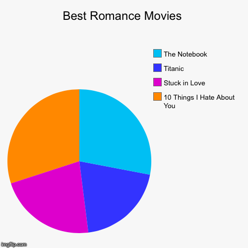 Best Romance Movies | 10 Things I Hate About You, Stuck in Love, Titanic , The Notebook | image tagged in funny,pie charts | made w/ Imgflip pie chart maker
