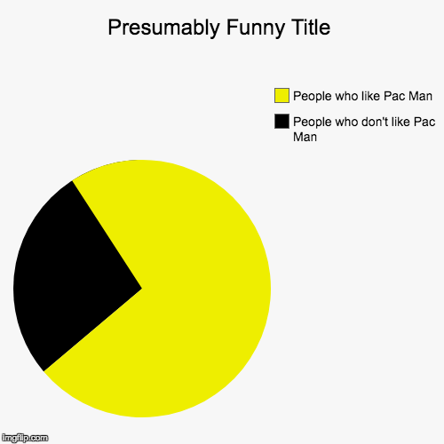 People who don't like Pac Man, People who like Pac Man | image tagged in funny,pie charts | made w/ Imgflip pie chart maker