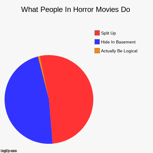 What People In Horror Movies Do | Actually Be Logical, Hide In Basement, Split Up | image tagged in funny,pie charts | made w/ Imgflip pie chart maker
