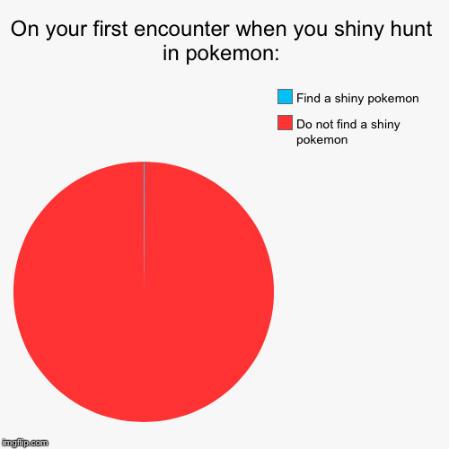 On your first encounter when you shiny hunt in pokemon: | Do not find a shiny pokemon , Find a shiny pokemon | image tagged in funny,pie charts | made w/ Imgflip pie chart maker