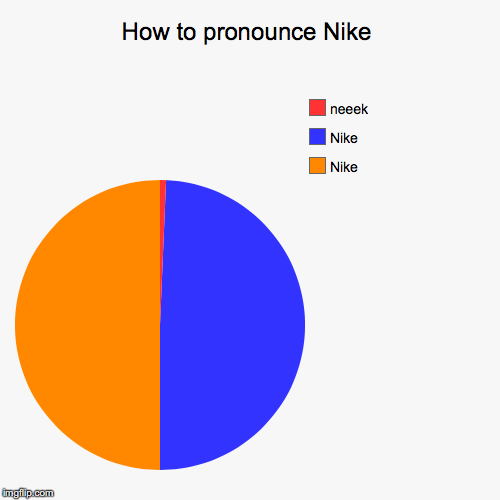 How to pronounce Nike | Nike, Nike, neeek | image tagged in funny,pie charts | made w/ Imgflip pie chart maker