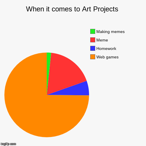 When it comes to Art Projects | Web games, Homework, Meme, Making memes | image tagged in funny,pie charts | made w/ Imgflip chart maker