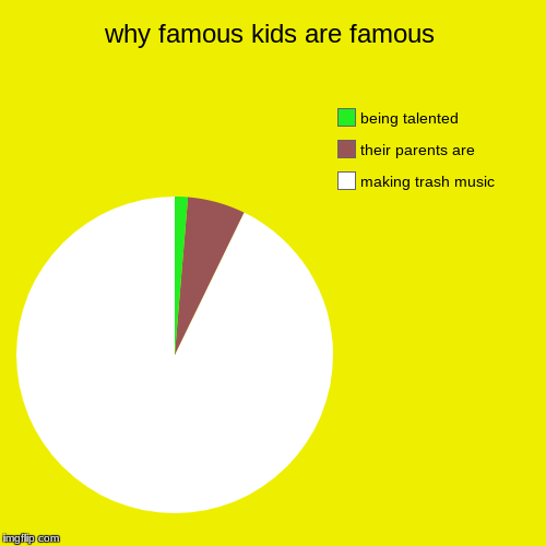 why famous kids are famous | making trash music, their parents are, being talented | image tagged in funny,pie charts | made w/ Imgflip pie chart maker