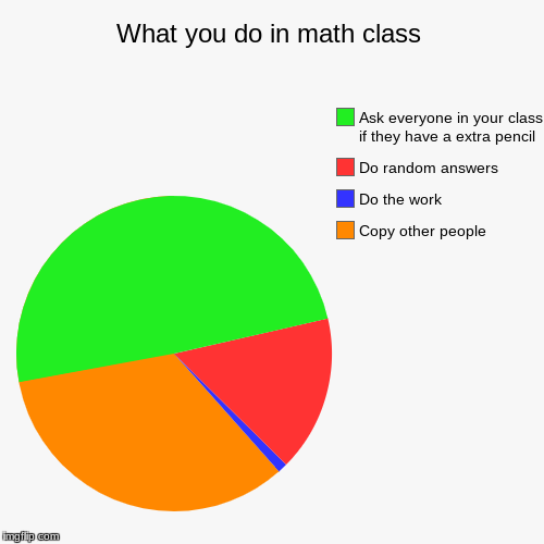 What you do in math class | Copy other people, Do the work, Do random answers , Ask everyone in your class if they have a extra pencil | image tagged in funny,pie charts | made w/ Imgflip pie chart maker