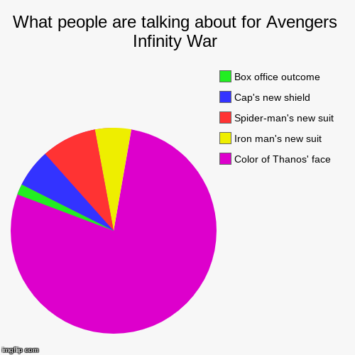 What people are talking about for Avengers Infinity War | Color of Thanos' face, Iron man's new suit, Spider-man's new suit, Cap's new shiel | image tagged in funny,pie charts | made w/ Imgflip pie chart maker