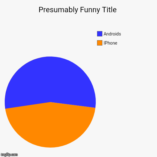 IPhone, Androids | image tagged in funny,pie charts | made w/ Imgflip pie chart maker