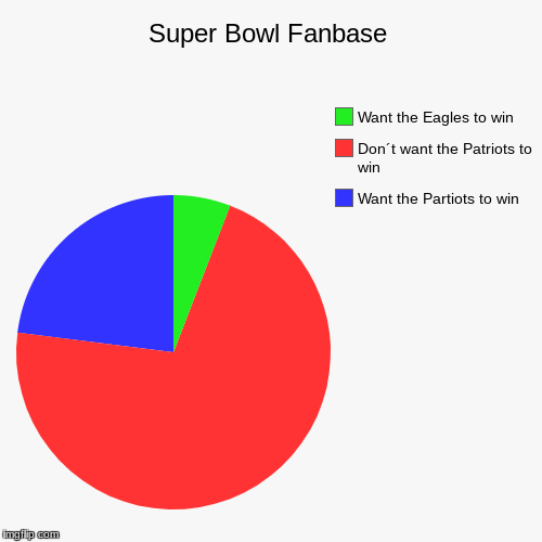 Super Bowl Fanbase | Want the Partiots to win, Don´t want the Patriots to win, Want the Eagles to win | image tagged in funny,pie charts | made w/ Imgflip pie chart maker