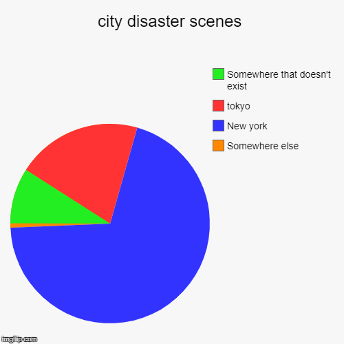 city disaster scenes | Somewhere else, New york, tokyo, Somewhere that doesn't exist | image tagged in funny,pie charts | made w/ Imgflip chart maker