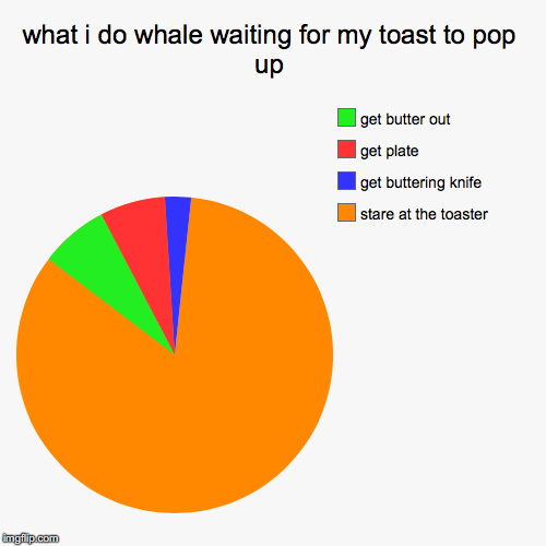 what i do whale waiting for my toast to pop up | stare at the toaster, get buttering knife, get plate, get butter out | image tagged in funny,pie charts | made w/ Imgflip pie chart maker