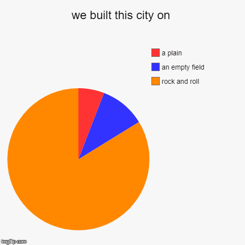 we built this city on | rock and roll, an empty field, a plain | image tagged in funny,pie charts | made w/ Imgflip pie chart maker