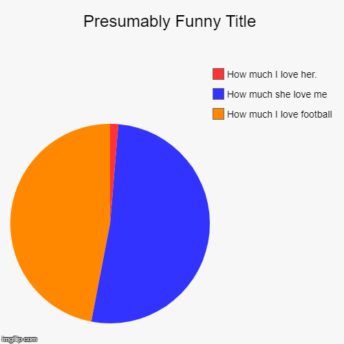 How much I love football, How much she love me, How much I love her. | image tagged in funny,pie charts | made w/ Imgflip pie chart maker