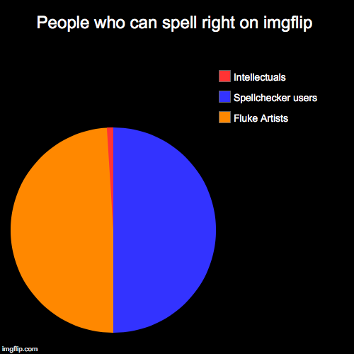 People who can spell right on imgflip | Fluke Artists, Spellchecker users, Intellectuals | image tagged in funny,pie charts | made w/ Imgflip chart maker